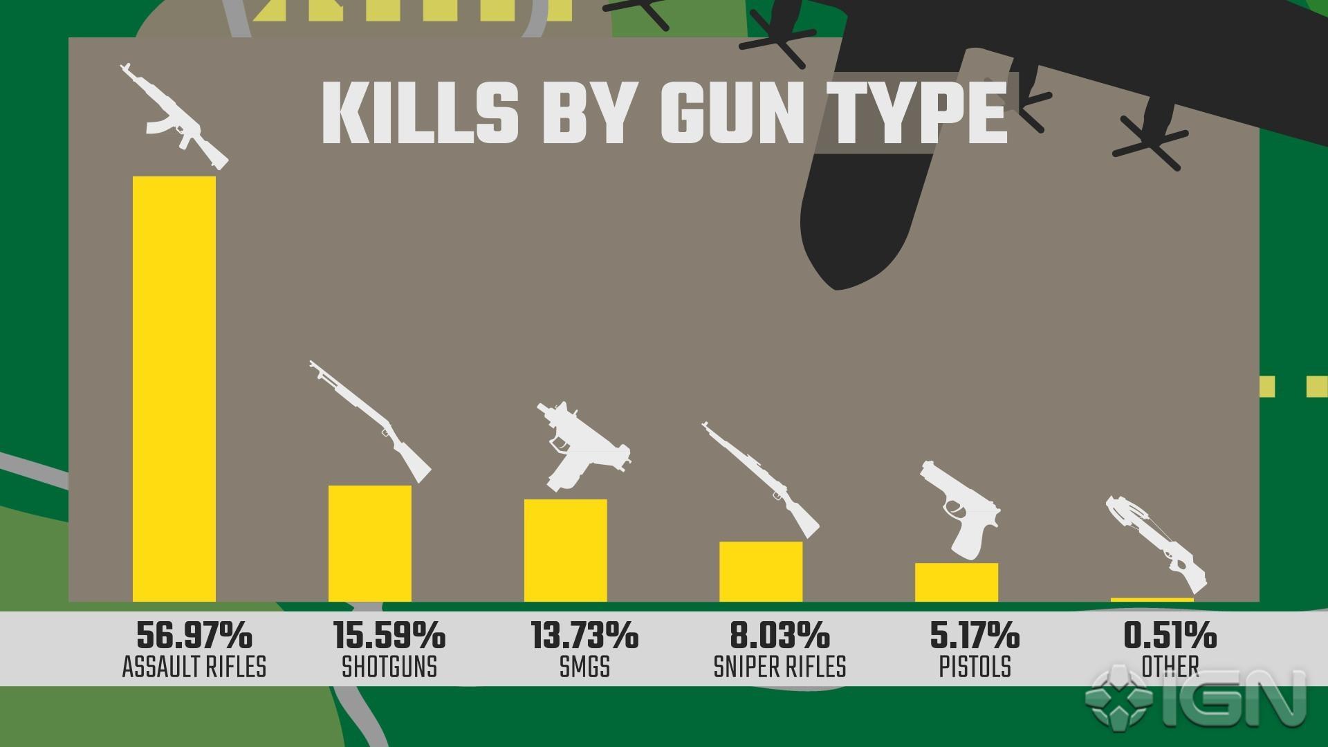 1-gun-kills-1502504587401