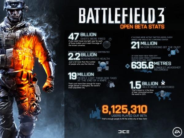 , Battlefield 3 Open Beta Stats Revealed, MP1st, MP1st