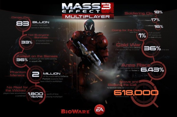 , Mass Effect 3 Multiplayer Class Guide, Statistics and Community Challenge, MP1st, MP1st