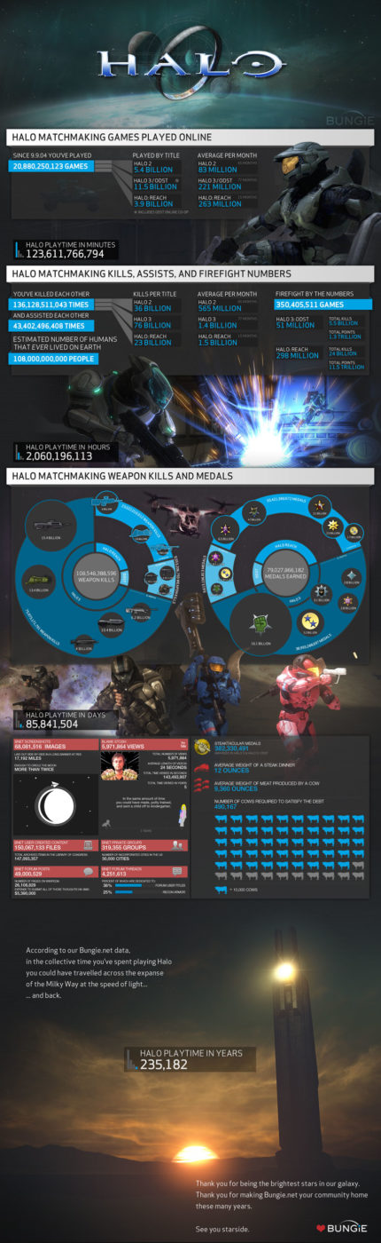 , Bungie Releases Staggering Halo Multiplayer Stats, MP1st, MP1st