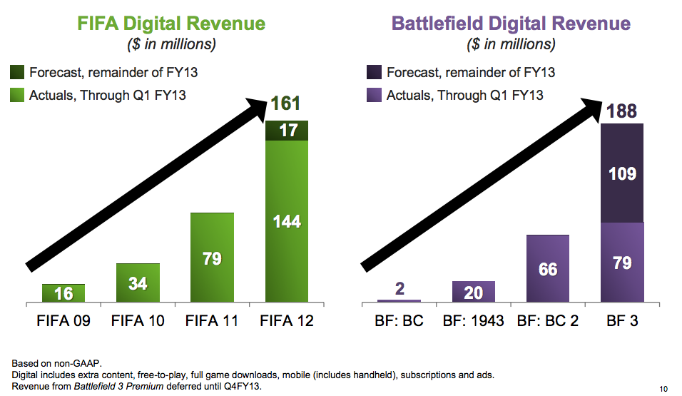 Battlefield 3 Premium Earns $37 Million in Sales with Over ...