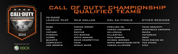 , Call of Duty Championship – Final List of Qualified Teams To Compete in Hollywood, CA April 5-7, MP1st, MP1st