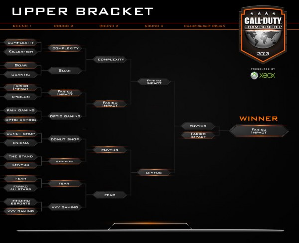 , Call of Duty Championship Day 3 Recap – Fariko Impact Are Your New Call of Duty Champions, MP1st, MP1st