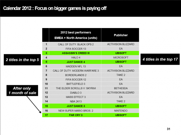 , Call of Duty Top Selling Franchise of the Generation, Reveals Ubisoft, MP1st, MP1st