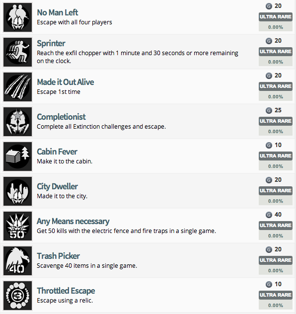 Leaked Call of Duty: Ghosts Extinction Achievements and Trophies ...
