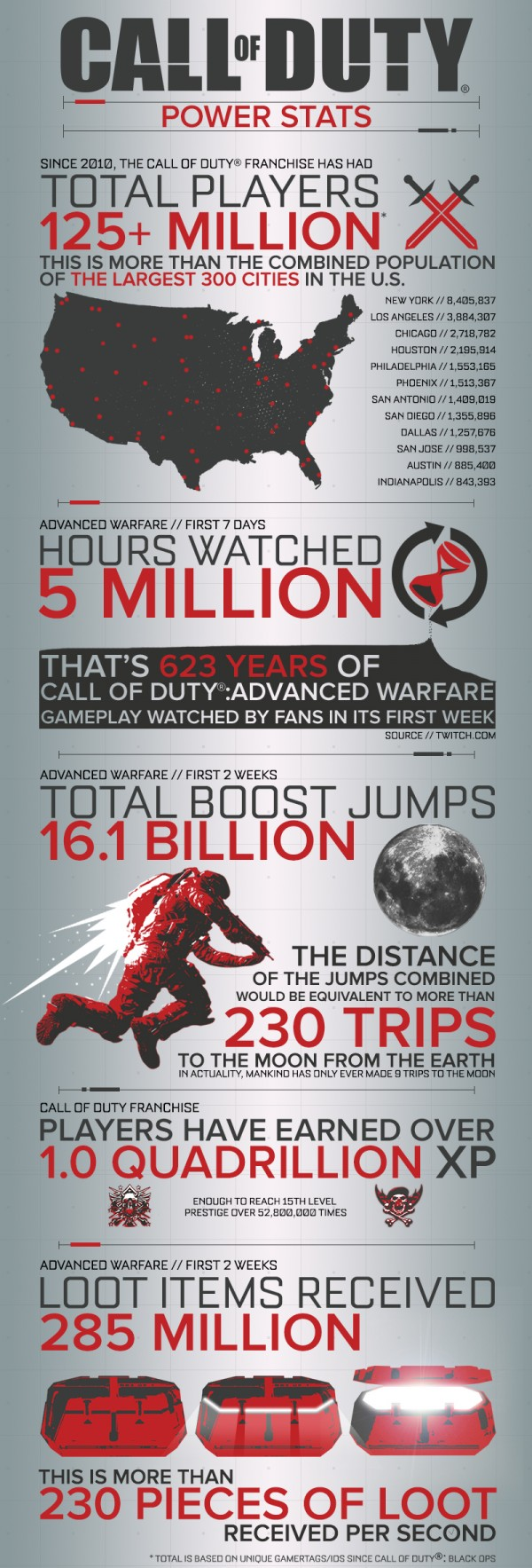 COD-Infograph