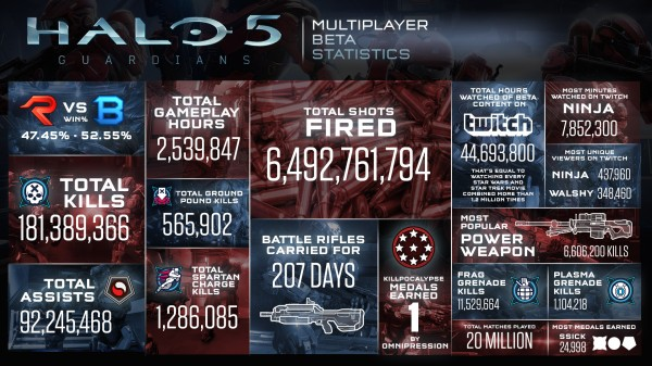 , Here's How Beta Feedback Has Helped Improve Halo 5: Guardians, MP1st, MP1st