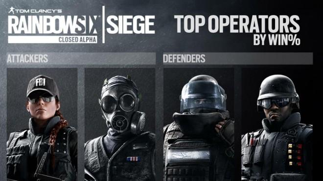 Ubisoft Shares Rainbow Six Siege Closed Alpha Statistics ...