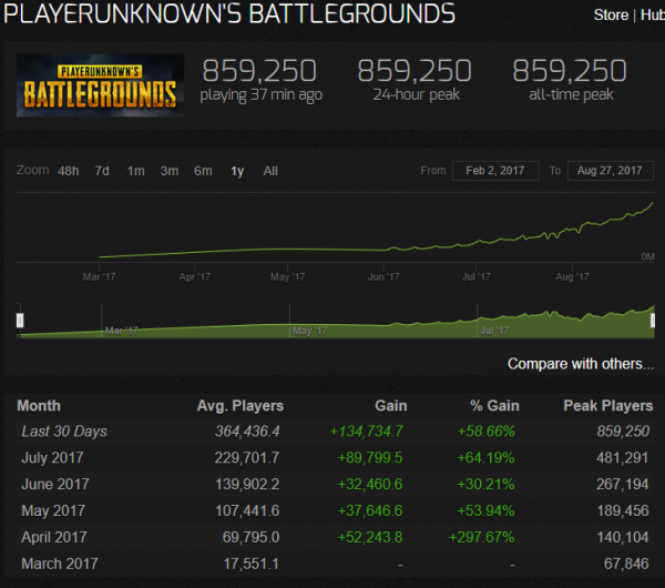 League, Playerbase, Fortnite, some data around; all in 2018