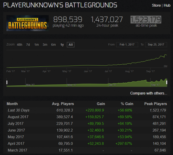 pubg player count, PUBG Player Count Hits 1.5 Million Concurrent Users, Over 12 Million Copies Sold, MP1st, MP1st
