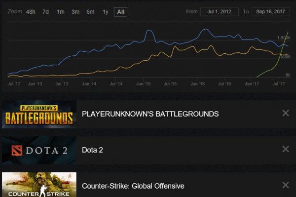pubg sales, Steam Reaches 15 Million Concurrent Users, PlayerUnknown's Battlegrounds Claims New Record of 1.3 Million, MP1st, MP1st