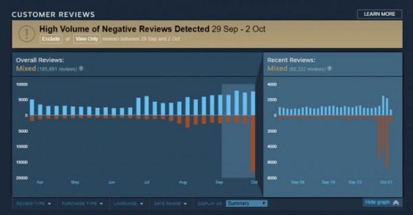 Αποτέλεσμα εικόνας για pubg negative reviews
