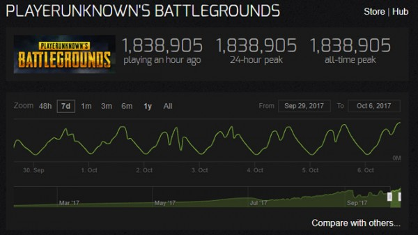 PUBG Player Count Reaches New Heights, 1.8 Million Concurrent Players Online