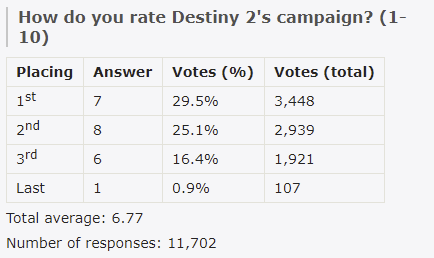 destiny 2 feedback, Destiny 2 Feedback Survey Results Compile Community's Thoughts & Opinions, MP1st, MP1st