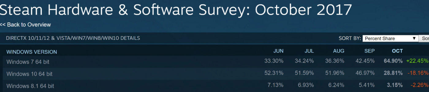 Steam Survey Reveals the Most Popular OS Among Gamers