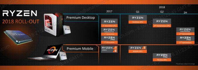 CES 2018: AMD Reveals 2018 Roadmap – Ryzen 2nd Gen, Ryzen APUs & Vega on 7nm