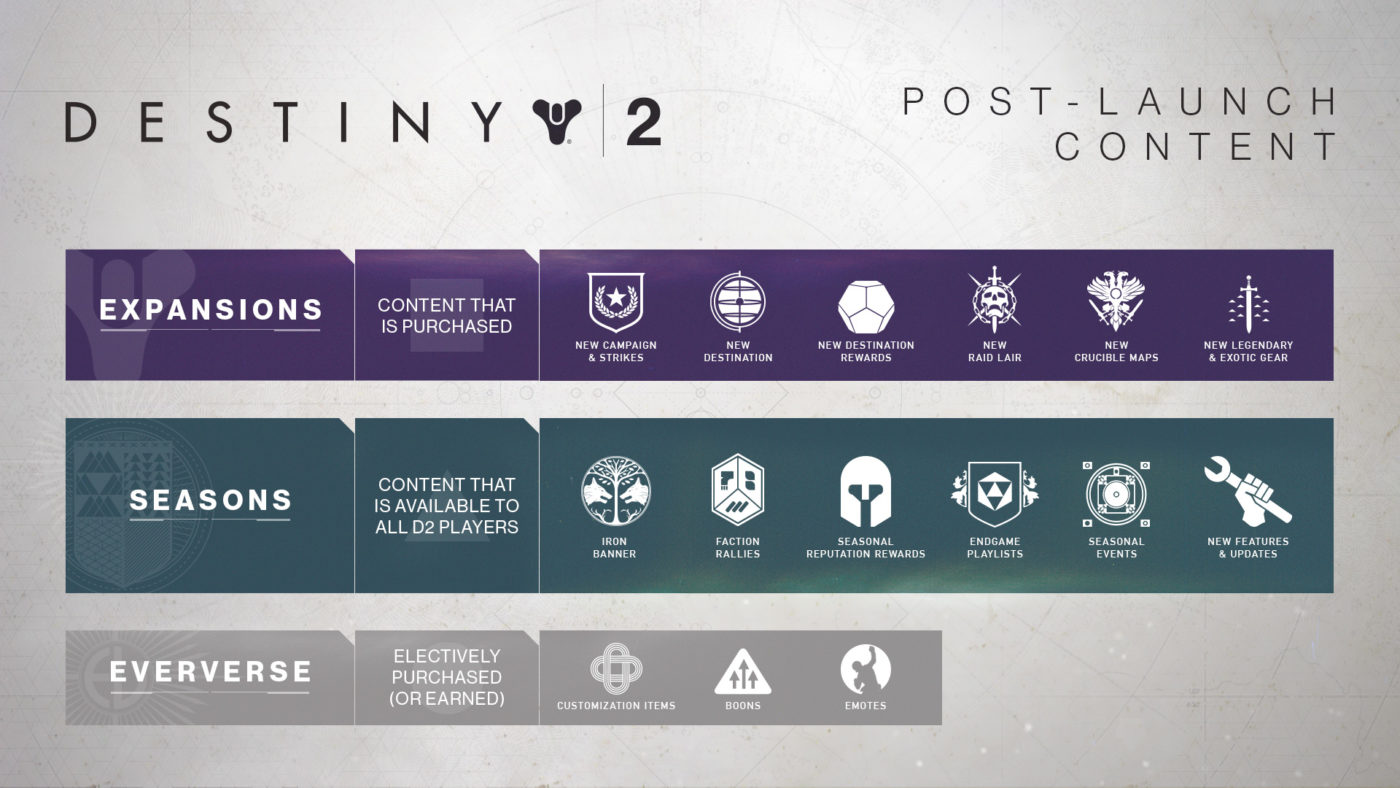 Destiny 2 Future Updates to Include Eververse Changes, Crucible 6v6, Private Matches & More