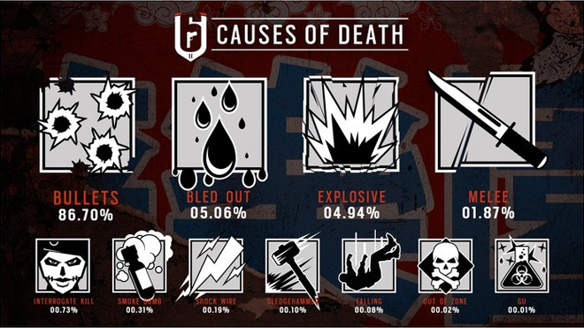 Ubisoft Reveals Rainbow Six Siege Stats, Confirms That Guns Do Indeed Kill People