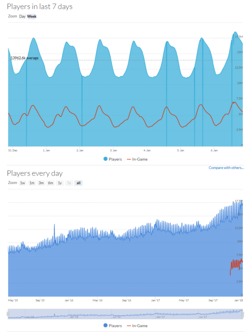 steam concurrent users, Steam Concurrent Users Reach 18 Million for the First Time Ever, MP1st, MP1st