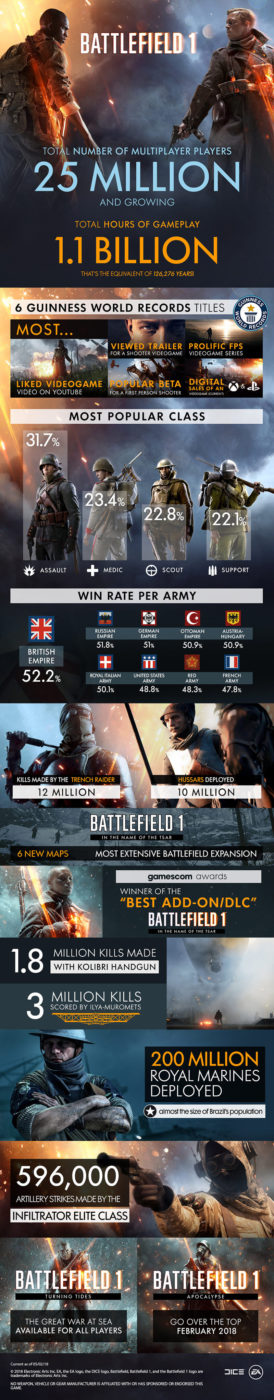bf1 stats, DICE Reveals Battlefield 1 Player Stats, Offers Free DLC Trial for Valentine's Day, MP1st, MP1st
