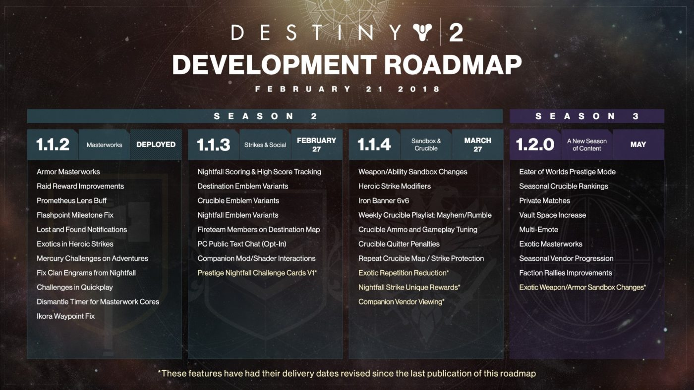 Destiny 2 Gets Revised Roadmap As Nightfall Strike Rewards Delayed