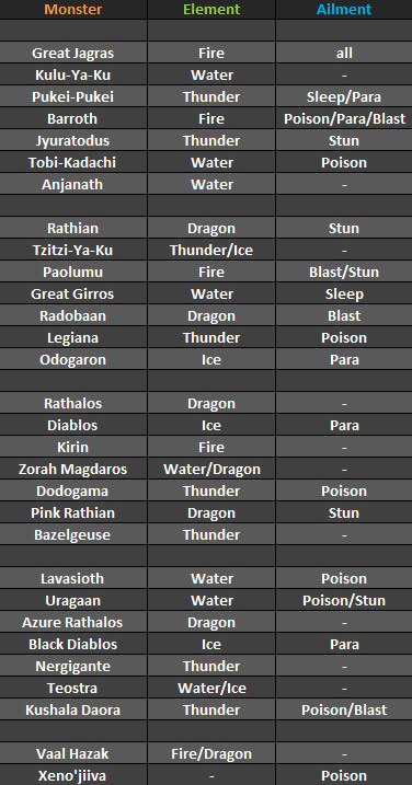 monster hunter world monster weakness, Monster Hunter World Monster Weakness Chart Gives Us a Super Quick Way to Know What Elements to Use, MP1st, MP1st