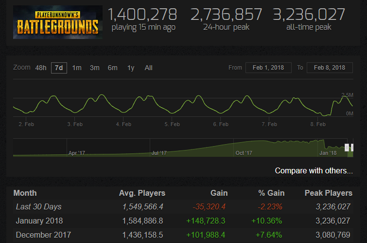 PUBG Player Count, PUBG Player Count Dips for First Time Ever, MP1st, MP1st