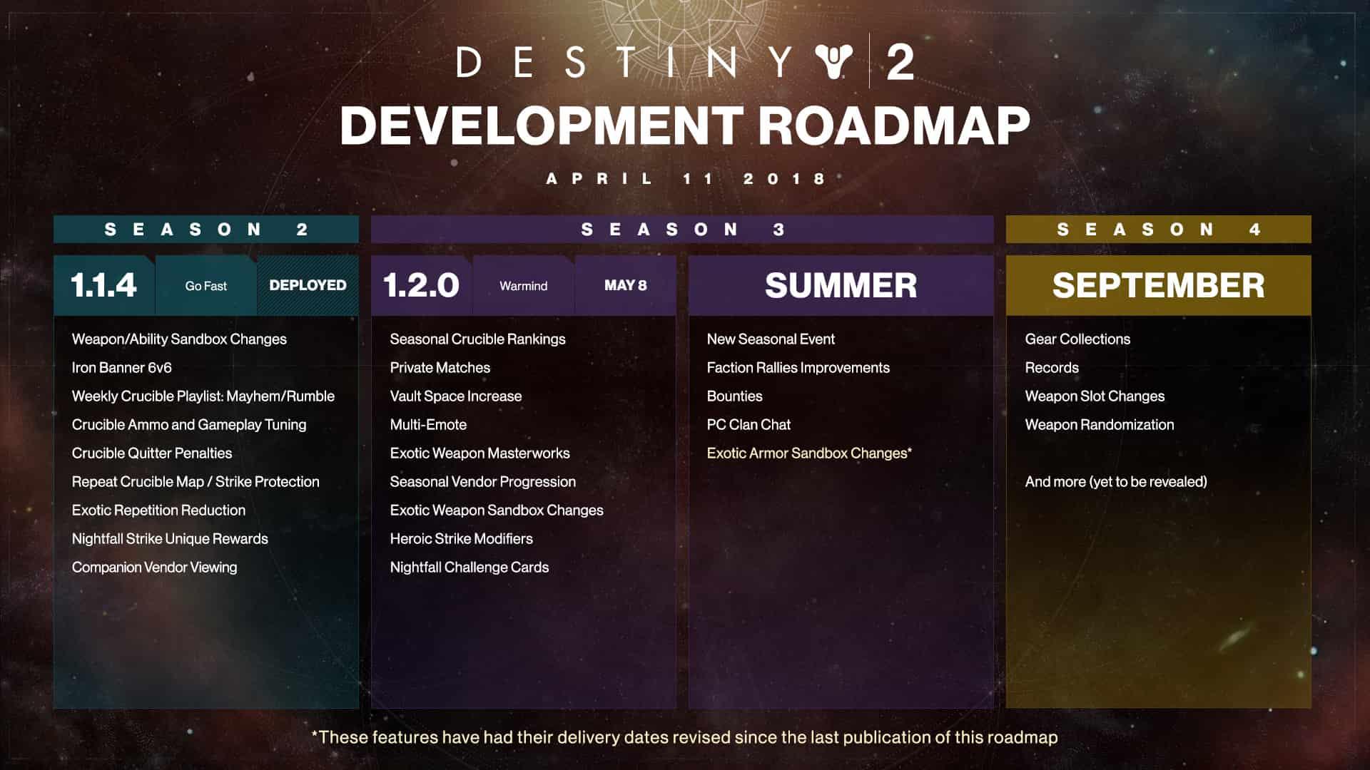 Destiny 2 Roadmap