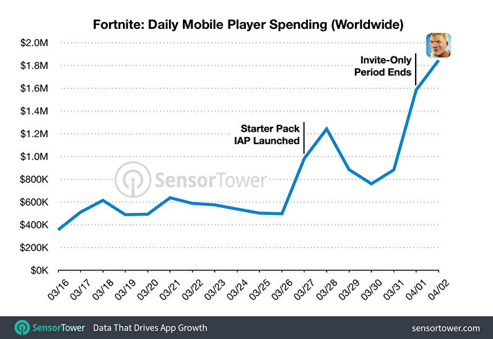 fortnite mobile revenue, Fortnite Mobile Daily Revenue Peaks at Over $1.8 Million After Lifting Invite-Only Restriction, MP1st, MP1st