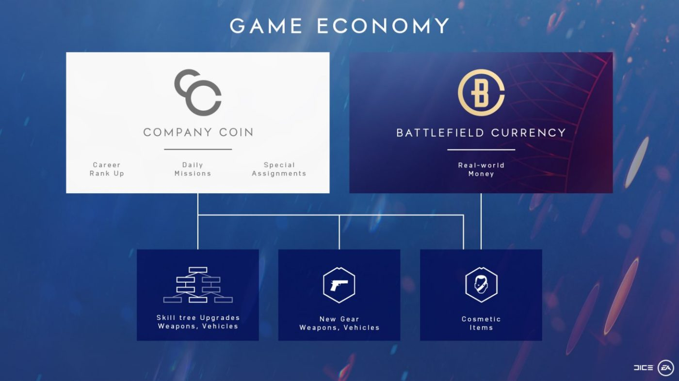 Battlefield V Microtransactions, In-Game Currency and Progression Detailed