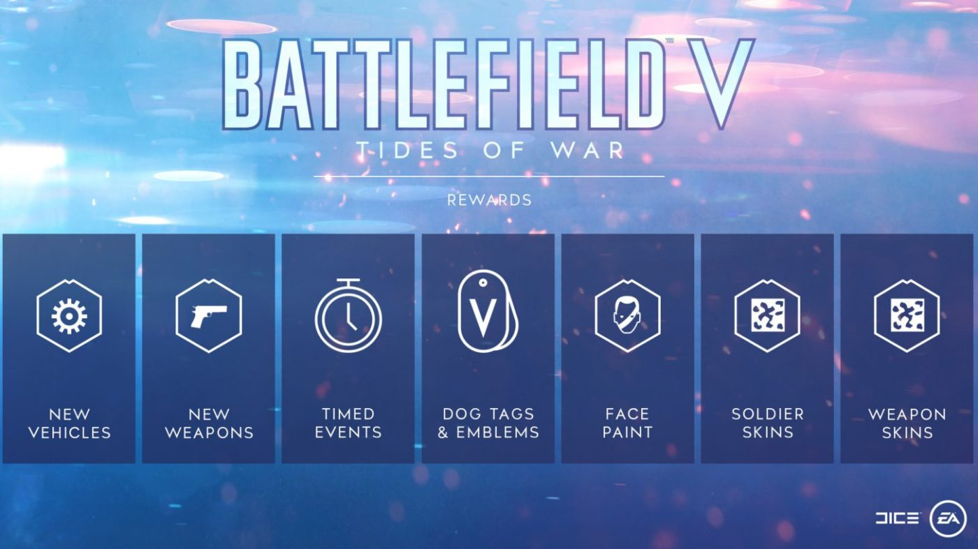 battlefield 5 tides of war