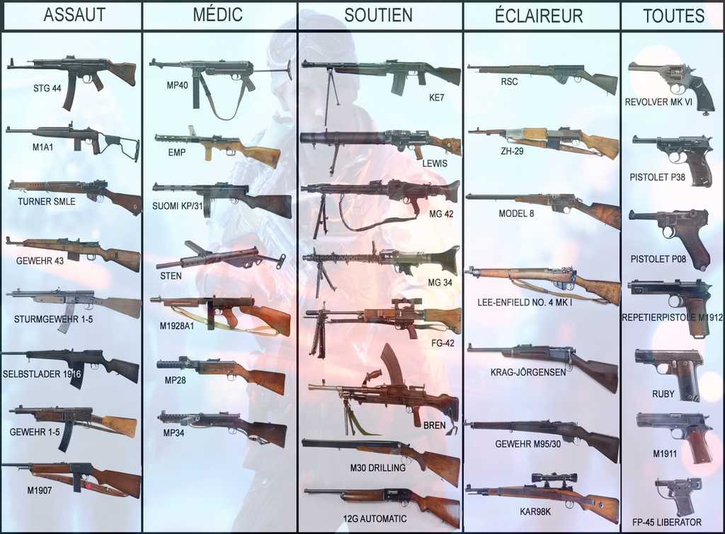 Battlefield V Weapons Available at Launch Per Class in Images