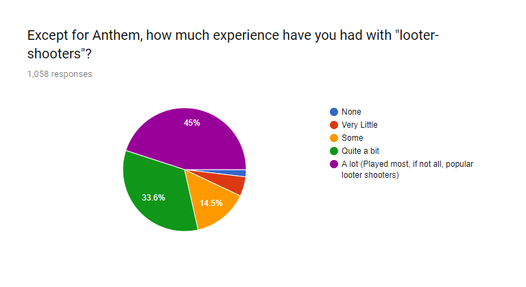 anthem survey, Anthem Survey Answers From the Community Is a Bit Telling of Where the Game Currently Is, MP1st, MP1st