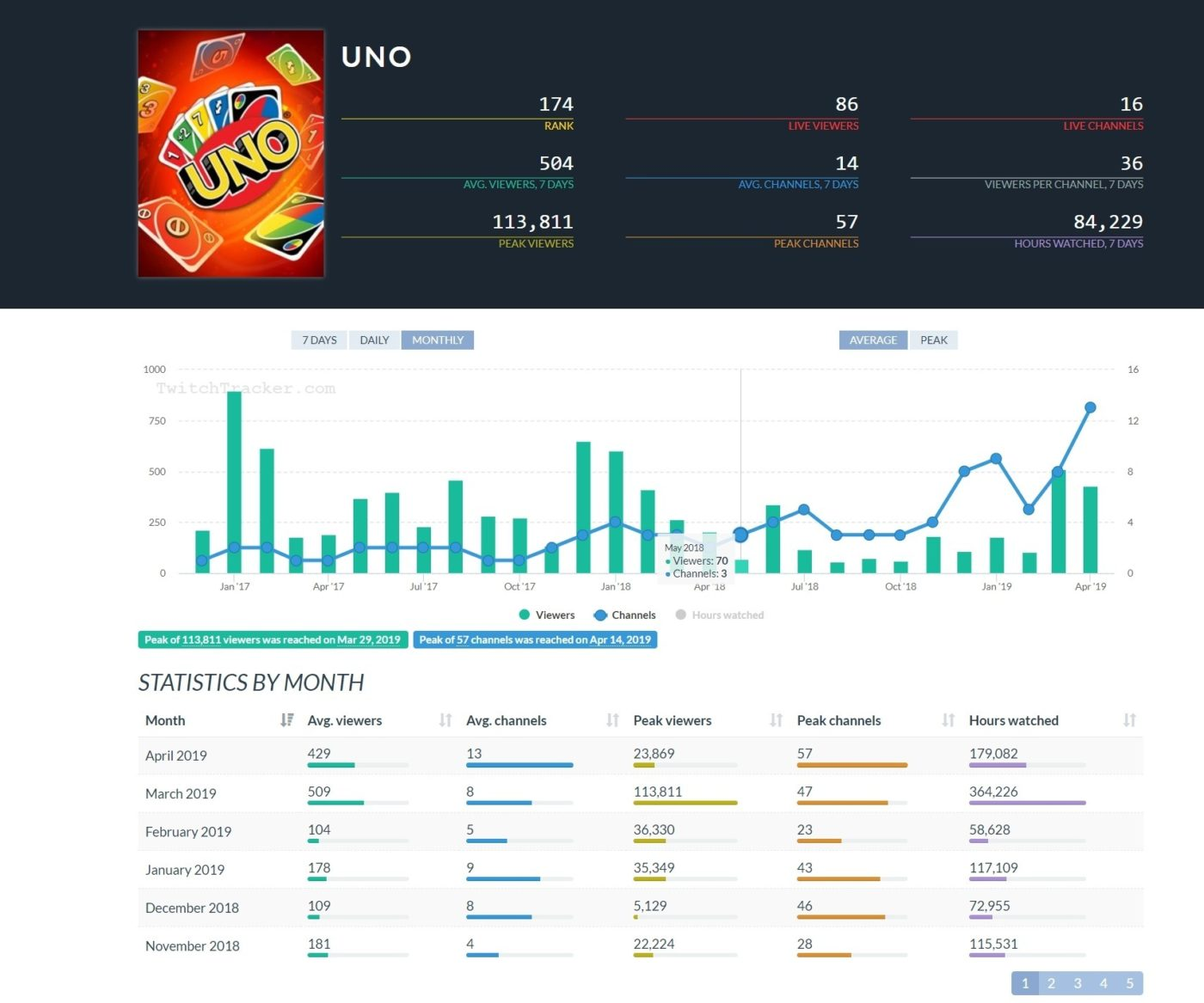 anthem twitch views, 2 Months After Launch, Uno Has More Twitch Views Than Anthem, MP1st, MP1st
