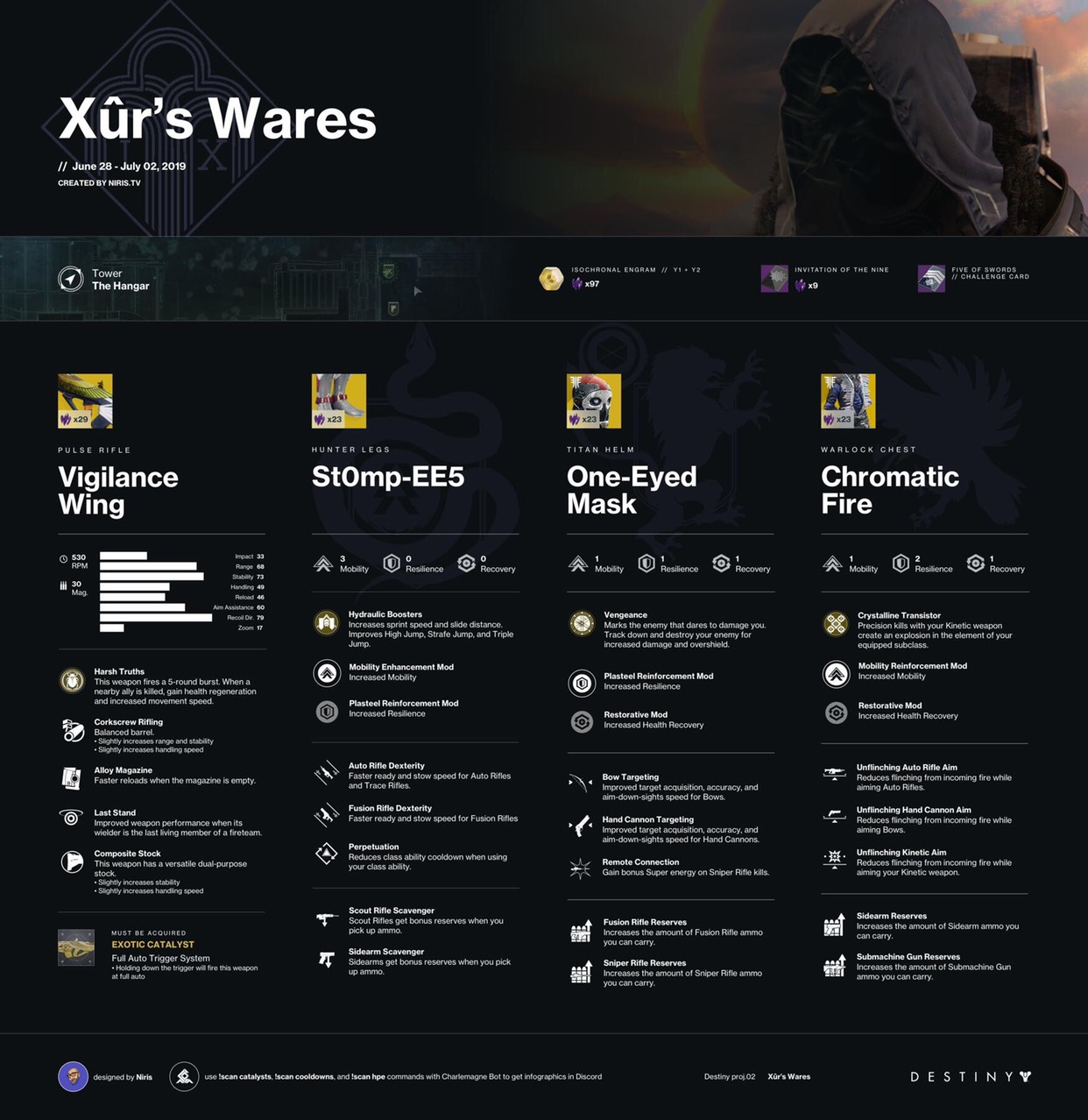 destiny 2 xur location, Destiny 2 Xur Location and Items for Today June 28, 2019, MP1st, MP1st