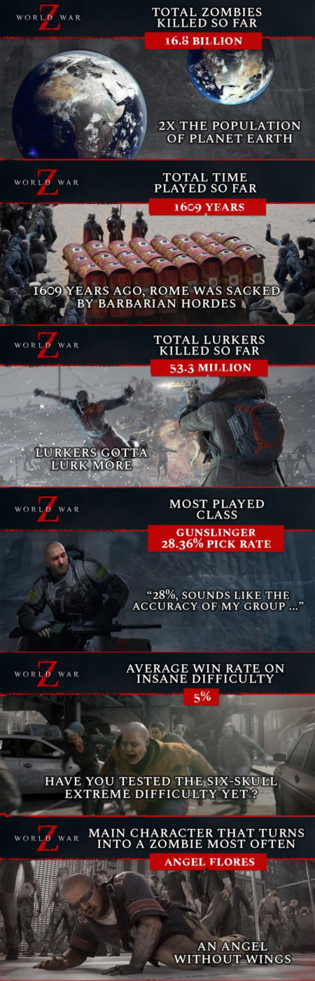 world war z roadmap update, World World Z Roadmap Update Reveals Free August Content, In-Game Stats Released, MP1st, MP1st