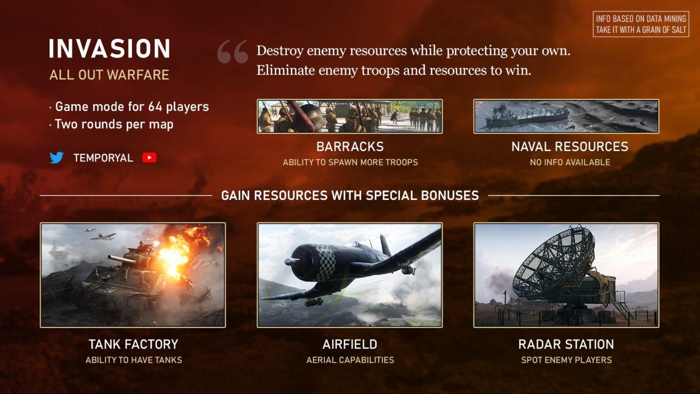 Desvelados los primeros detalles sobre el nuevo 'Modo Invasión' para Battlefield V