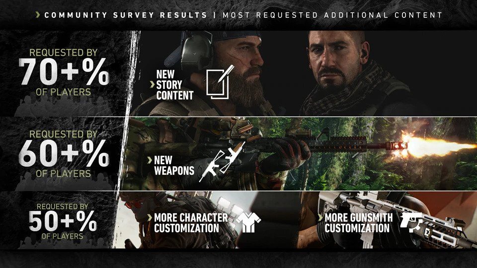 ghost recon breakpoint, Ghost Recon Breakpoint Most Requested Stuff From the Community Revealed, MP1st, MP1st