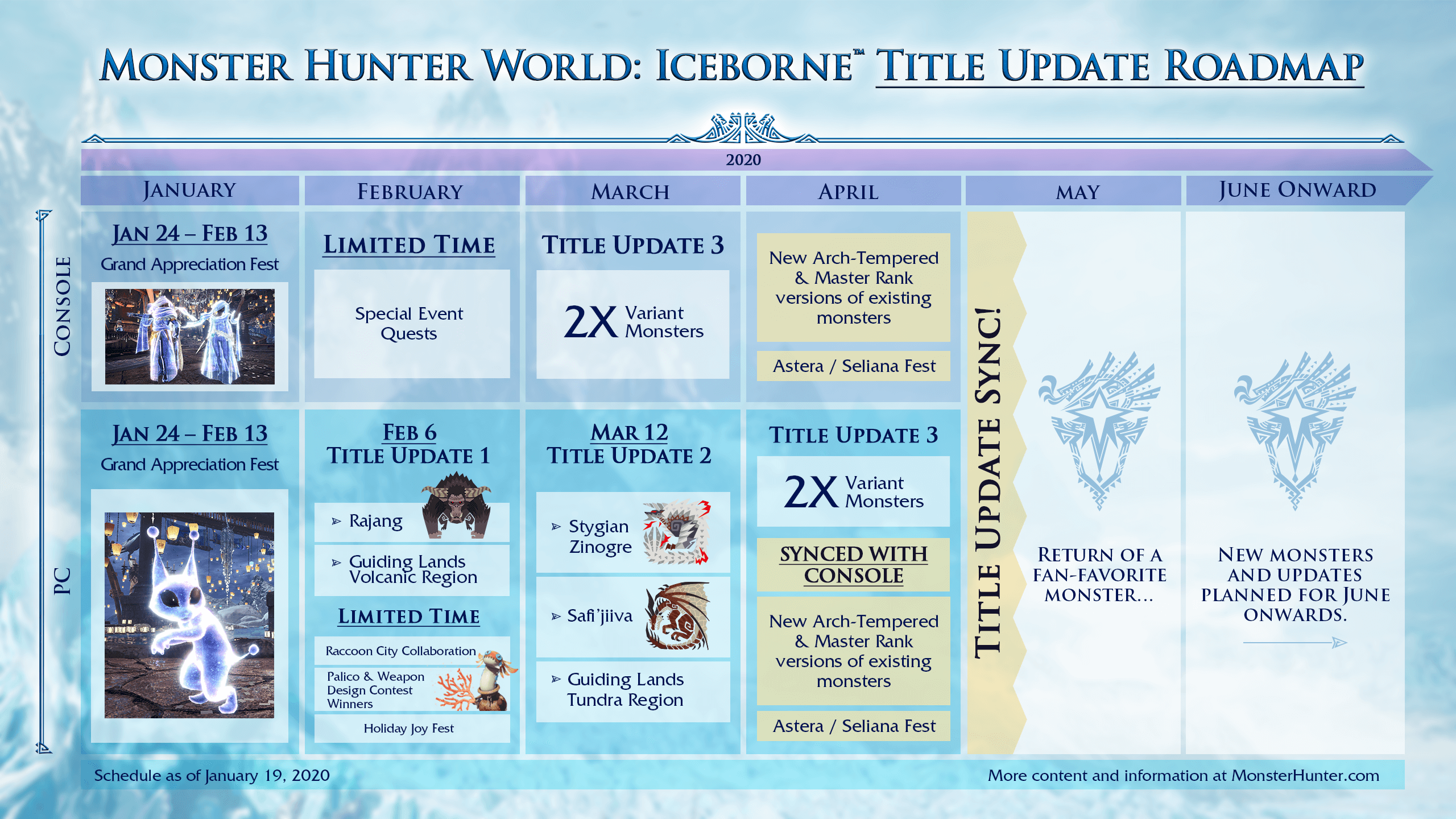 monster hunter world iceborne roadmap update