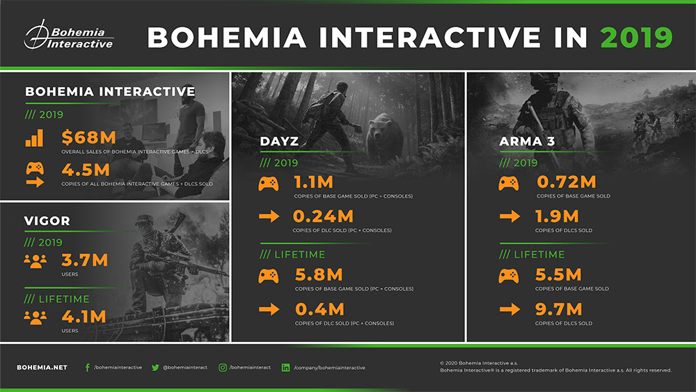 dayz console sales, Bohemia Earned Over $68M in 2019; DayZ Console Sales at 1.1M & New Tech to Be Introduced, MP1st, MP1st