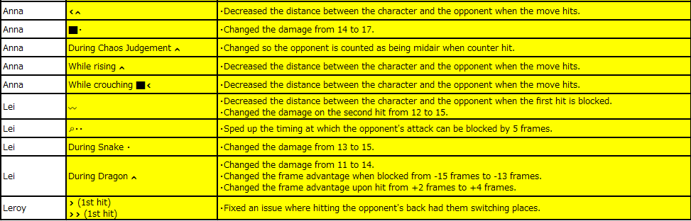 tekken 7 update 3.30, Tekken 7 Update 3.30 Brings a New Fighter, Here Are the Full Patch Notes, MP1st, MP1st