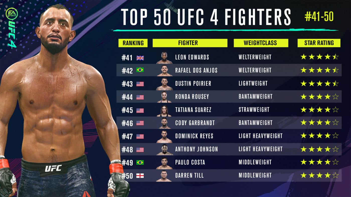 Ufc 4 Fighter Ratings Debut With 50 41 List New Star Rating System Detailed Mp1st