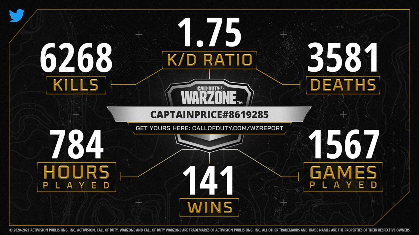 warzone report