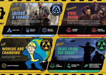 Fallout 76 Content Roadmap 2021
