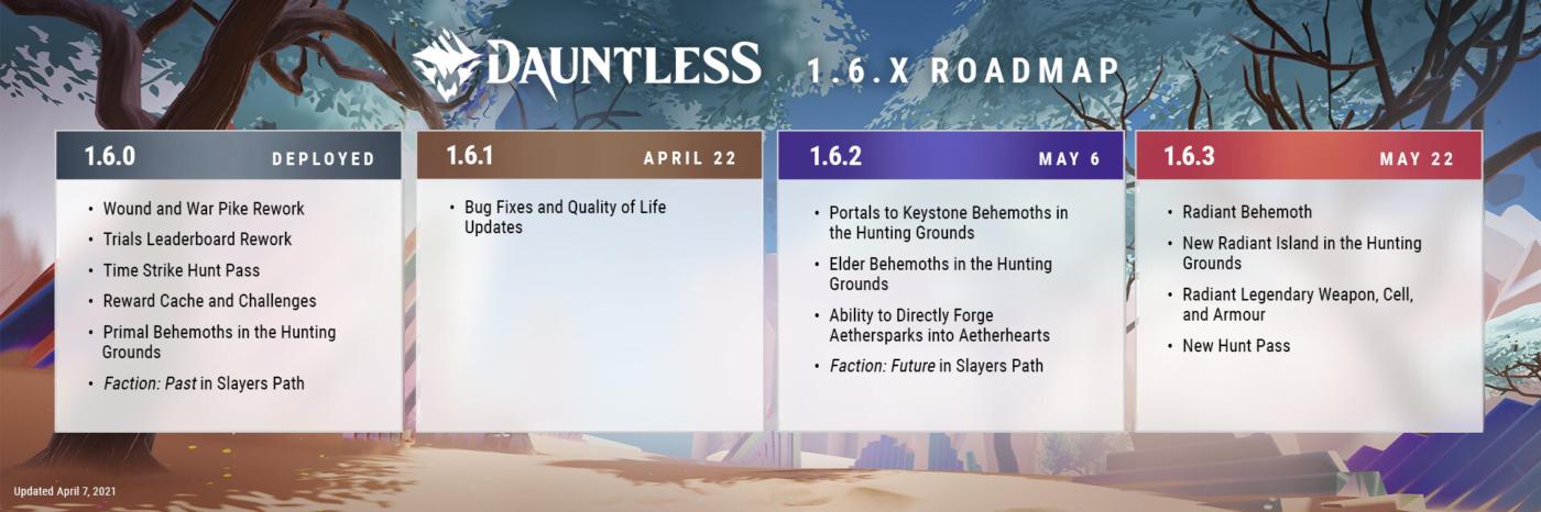 Dauntless 2021 Roadmap
