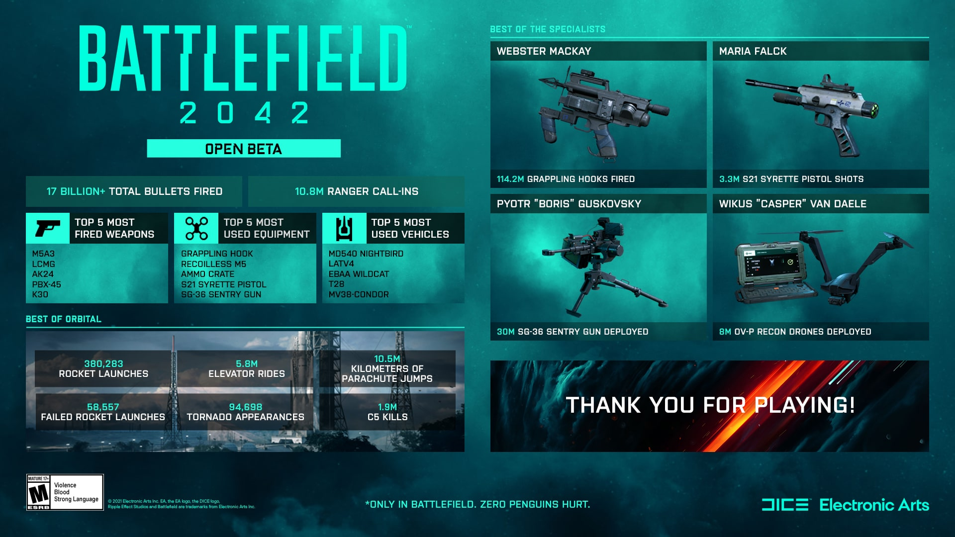 battlefield 2042 beta stats